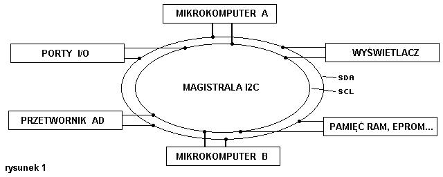 Magistrala I2C